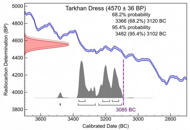 Radiocarbon dating bp