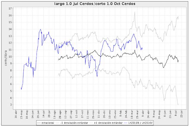 gráfico con estacionalidad de futuros lean hogs