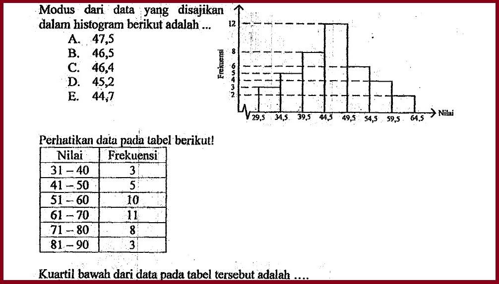 Soal-soal dan Pembahasan Statistika Data Berkelompok (*UN *SBMPTN *SMMPTN)