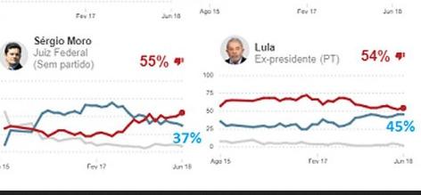 Moro e Lula na Ipsos de julho