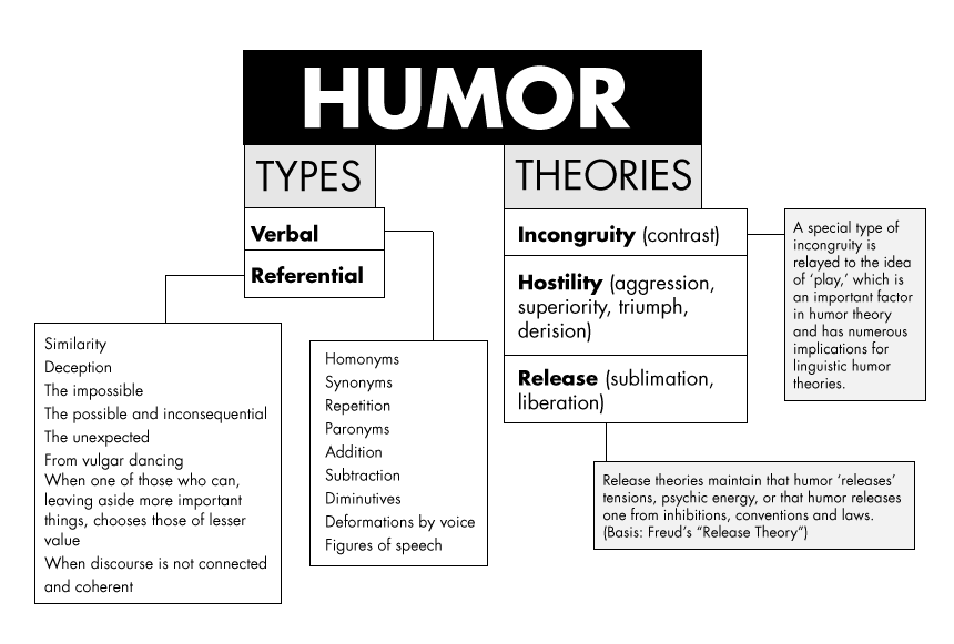 Happy Thoughts Travel Fast (HTTF): Taxonomy of Humor