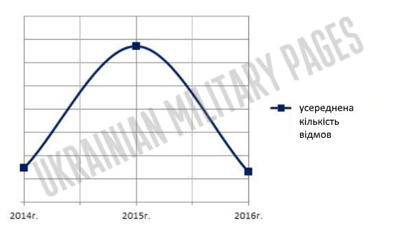 Аналіз результатів гарантійної експлуатації БТР-4Е - Ukrainian Military Pages