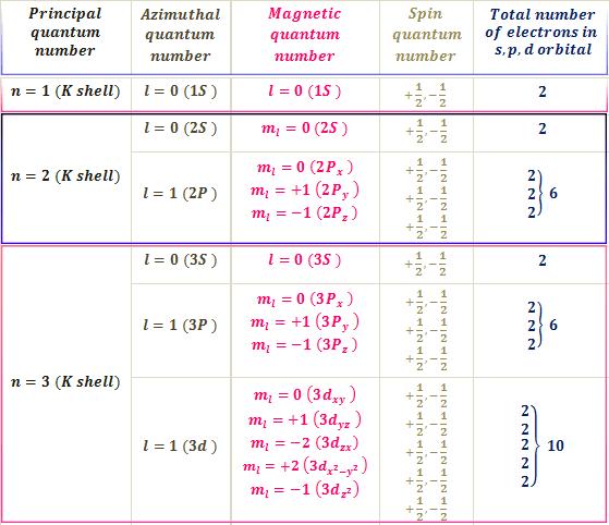 How to find quantum number orbitals?