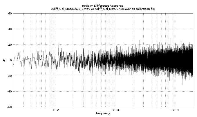 noisy data semilogx plot