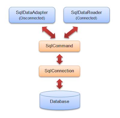 [Lập trình Windows] Kiến trúc ADO.NET