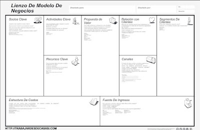 Business Model Canvas - Modelo de Negocios Canvas