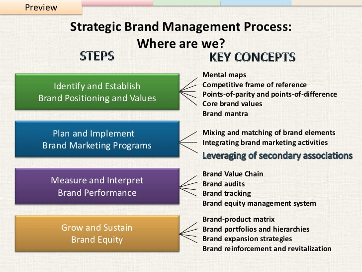 strategic brand management final notes Explore management courses at harvard extension school  mgmt e- 6600 strategic brand marketing mgmt e- 5000 strategic management (section 1).