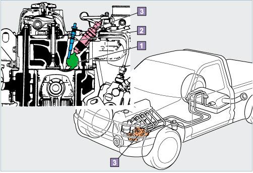 Sự khác biệt giữa động cơ diesel và động cơ xăng