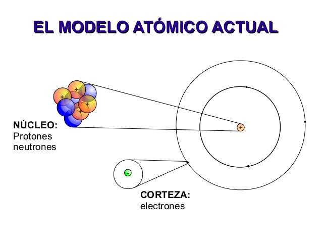 Física El átomo Modelo Atómico Actual