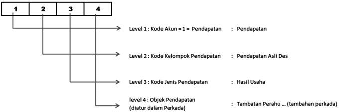 leveling-kode-rekening-pendapatan-desa