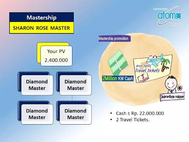 C. Mastership Promotion untuk Sharon Rose Master