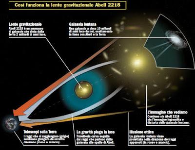 """""""lente gravitazionale"""""""