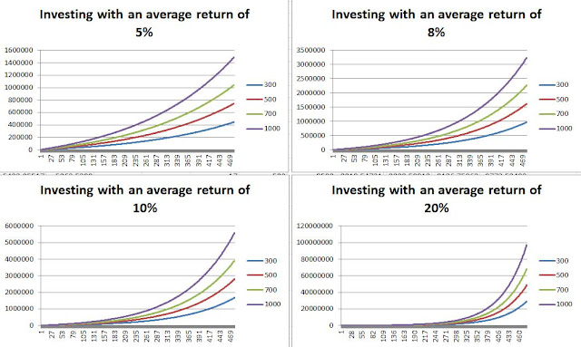 Charts about the lifetime investment for the different average returns and savings levels, own elaboration