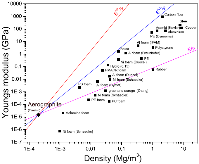 Aerographite is the lightest material, strong and could