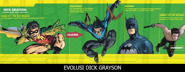 Daftar Macam-macam Robin (DC Comics)