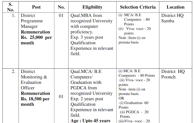 Jobs in Jammu in JKNHM
