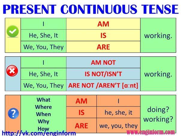 Времена Present Simple и Present Continuous: правила и ...