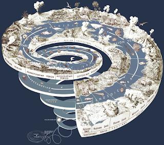 生命の起源 地質学的時間の螺旋形