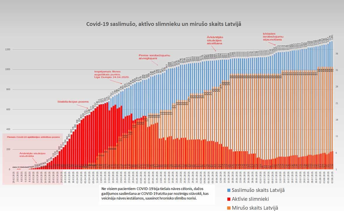 Grafiks ar Covid-19 saslimušo un mirušo skaitu valstī 07.08.2020.