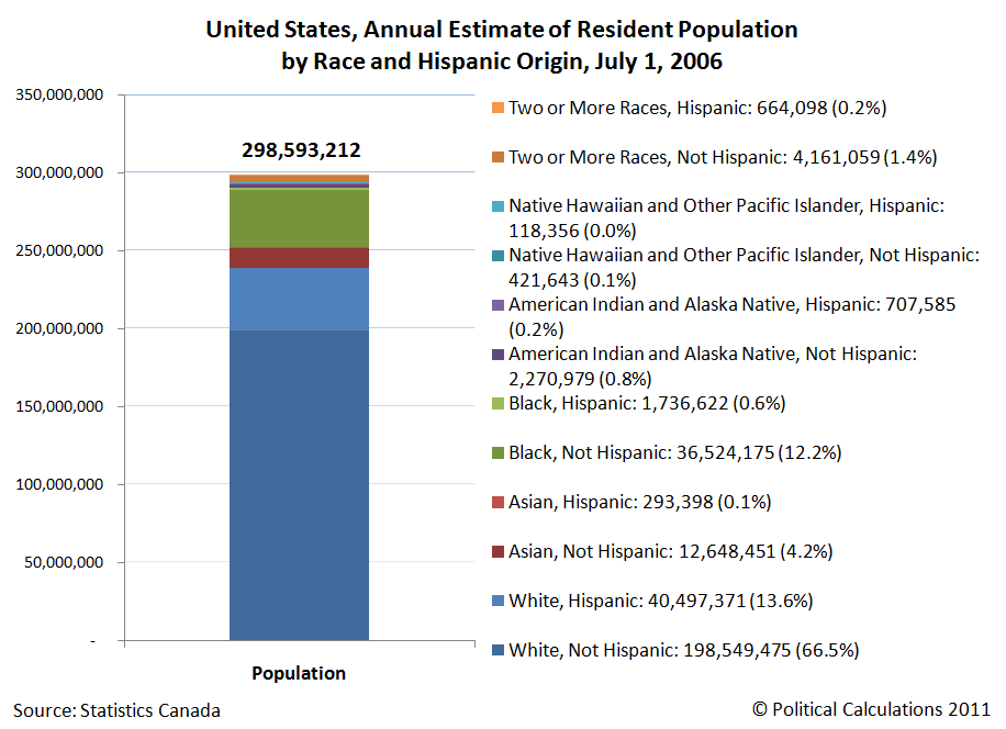 United States, Annual Estimate of Resident Population by Race and Hispanic Origin, July 1, 2006