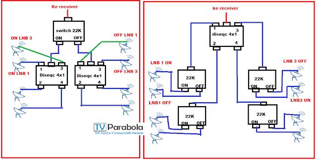 menggabungkan switch LNB