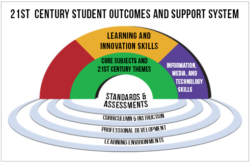 21st century skills rethinking how students learn pdf