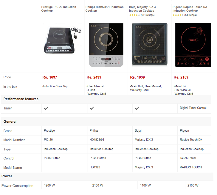 Best Induction Cooker in India