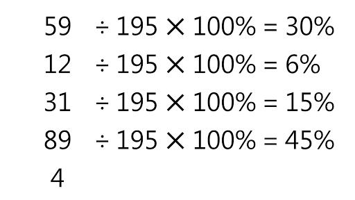 每個亂數除以總和,轉換為百分比