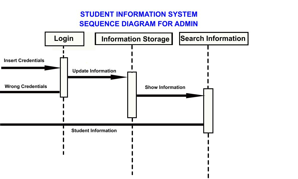 Professor Jayesh Sequence Diagram Student Information System