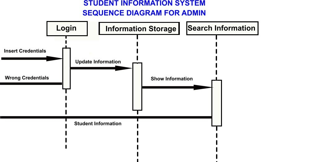 Sequence diagram student information system product wiring diagrams professor jayesh sequence diagram student information system rh professorjayesh com sequence diagram architecture uml sequence diagram ccuart Choice Image