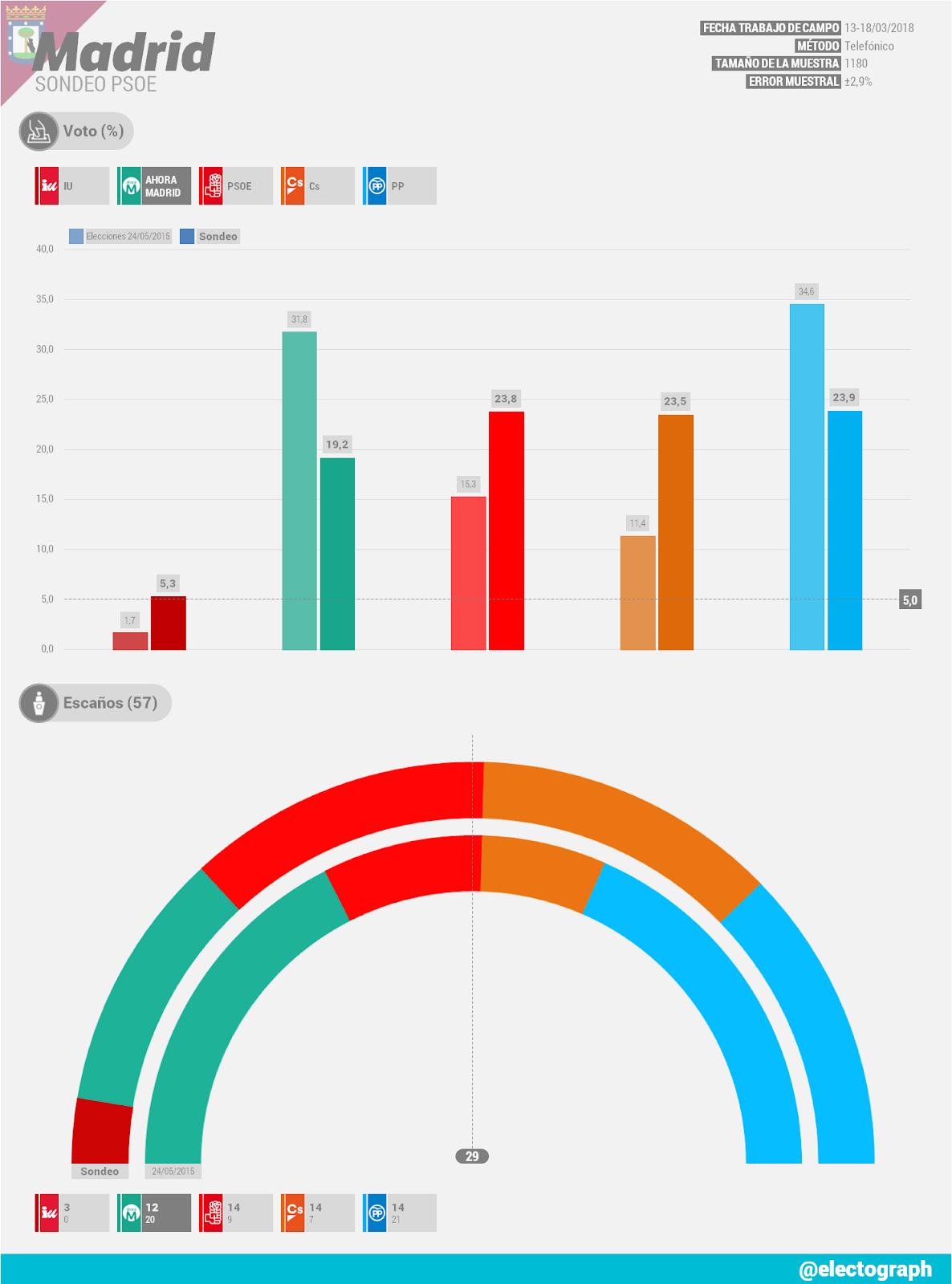 Gráfico de la encuesta para elecciones municipales en Madrid realizada para el PSOE en abril de 2018