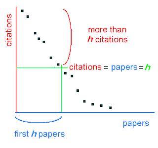 Journal H-index Calculator