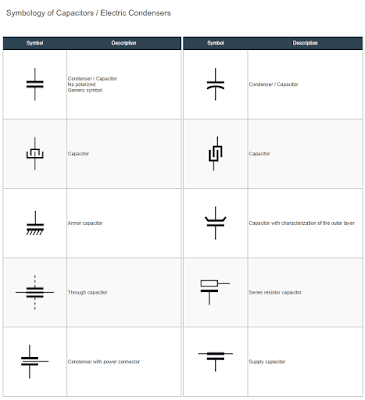 Capacitor Symbols / Electric Condensers