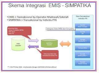 Skema integrasi Emis - Simpatika Online