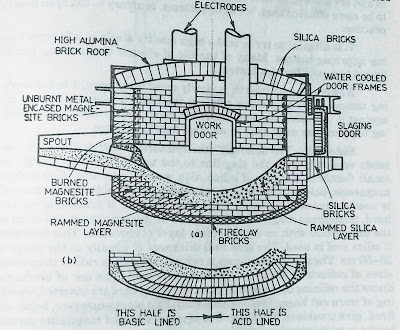 Electric furnace details and lining