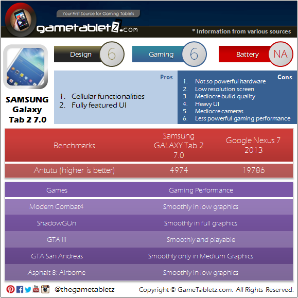 Samsung GALAXY Tab 2 7.0 benchmarks and gaming performance