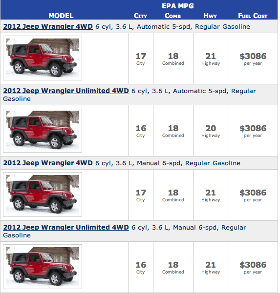 2017 Jeep Wrangler Epa Fuel Economy Chart