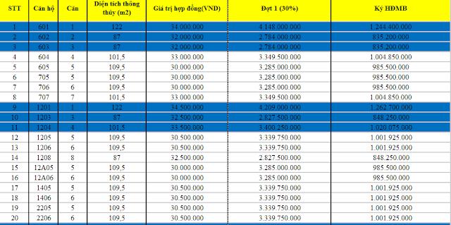 Bảng giá căn hộ chung cư Phú Mỹ Complex