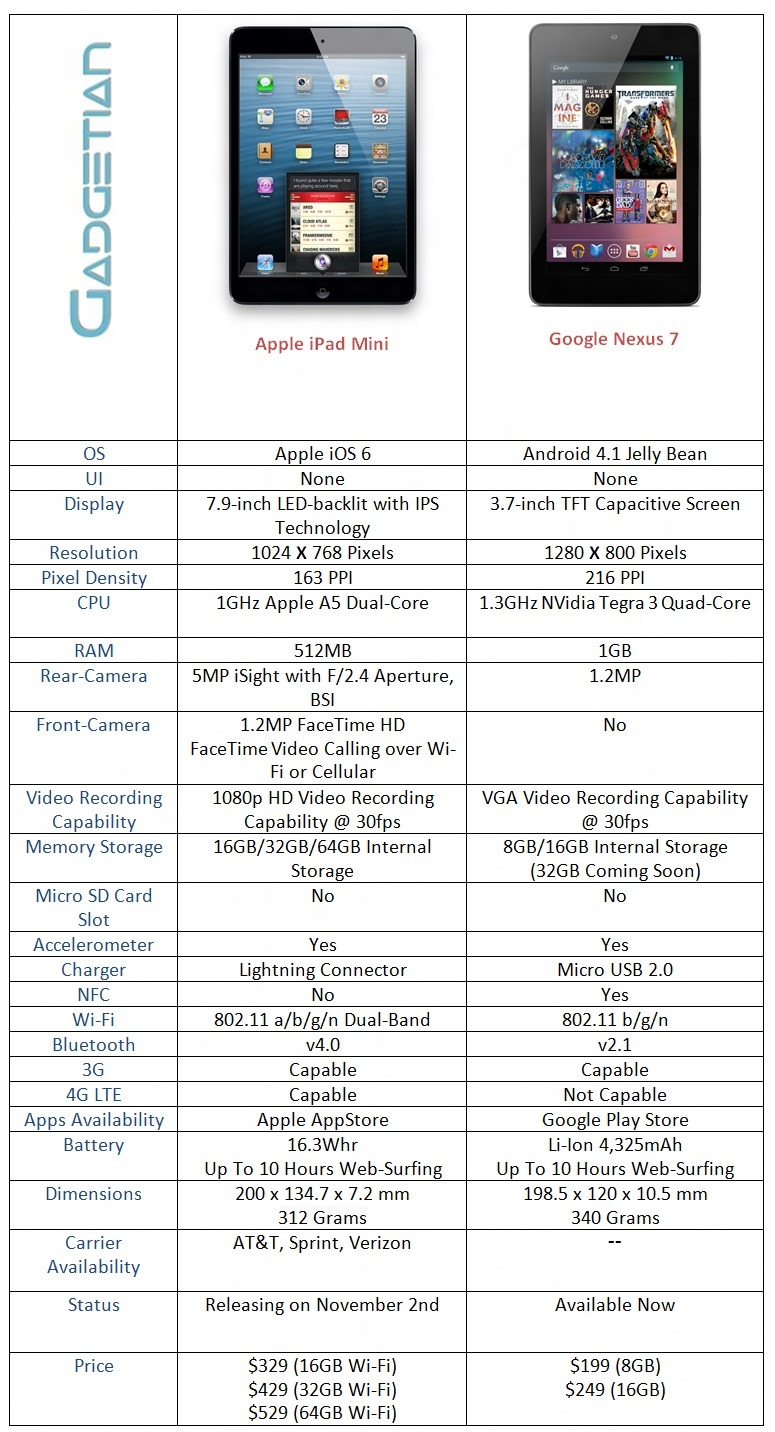 comparisons of iPads ~ COOL NEW TECH