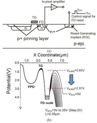 Image Sensors World: 0.27e− rms Read Noise Sensor Paper