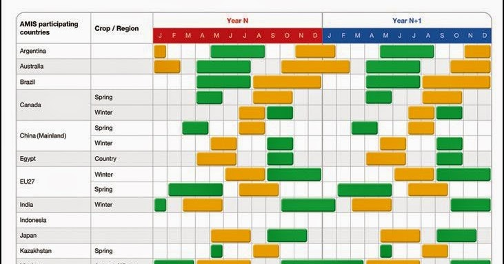 Mondiale Calendario.Il Grano Duro Calendario Mondiale Semina E Raccolta
