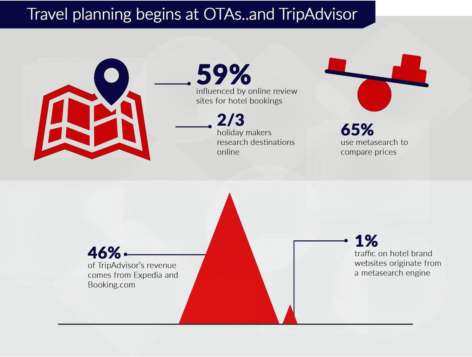 Travel tends – Get the Best Hotel Channel Manager Tips from
