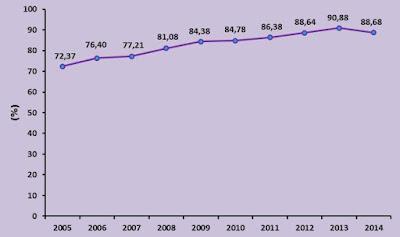 Gambar Cakupan Persalinan Nakes Tahun 2005-2014