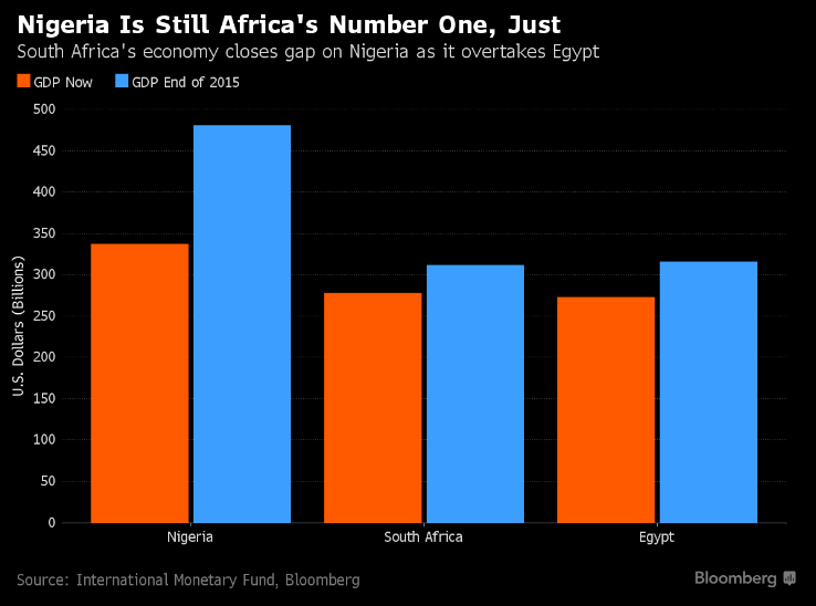 IMF Affirms Nigeria As Africa's Biggest Economy