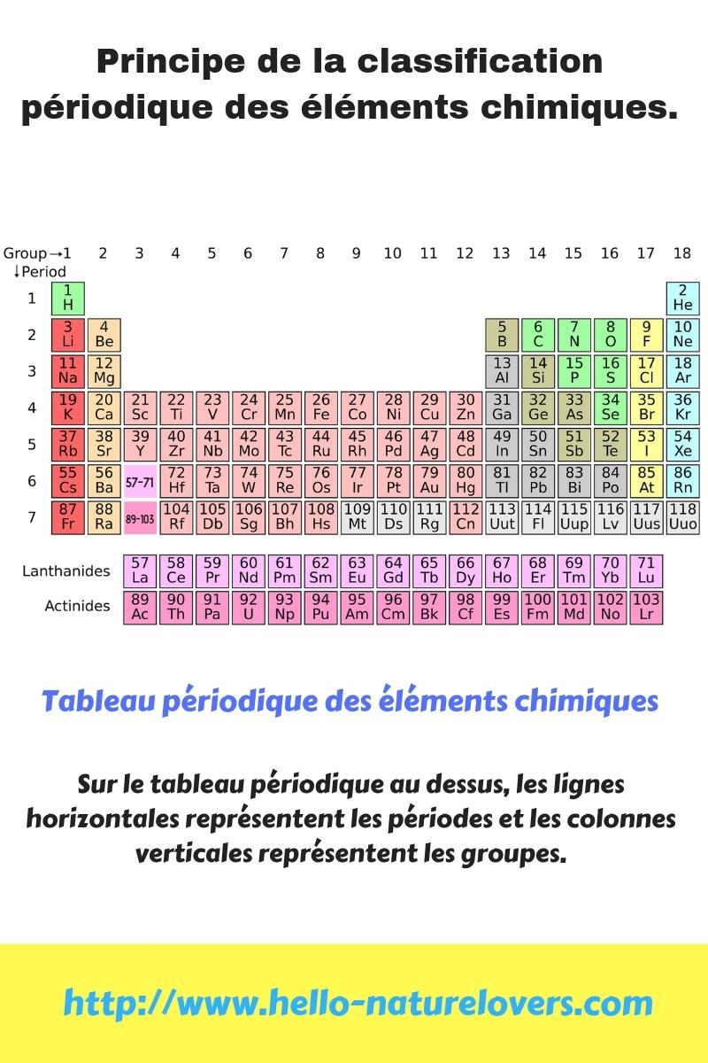 Principe De La Classification Periodique Des Elements Chimiques Naturelovers