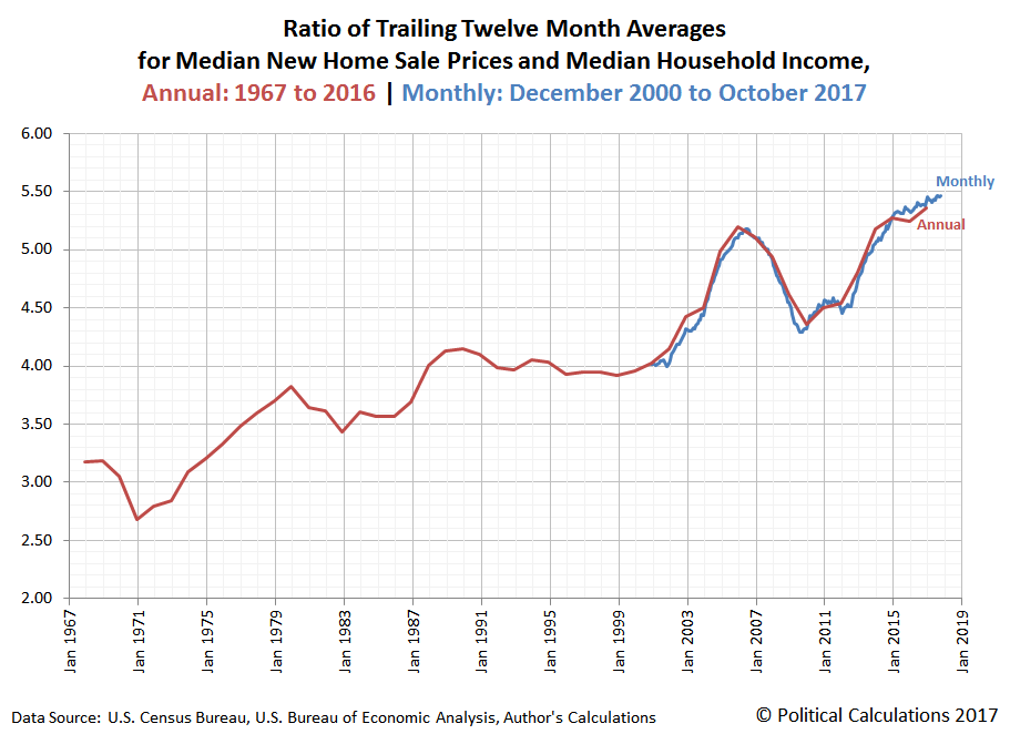 Ratio of Trailing Twelve Month Averages for Median New Home Sale Prices and Median Household Income, Annual: 1967 to 2016 | Monthly: December 2000 to October 2017