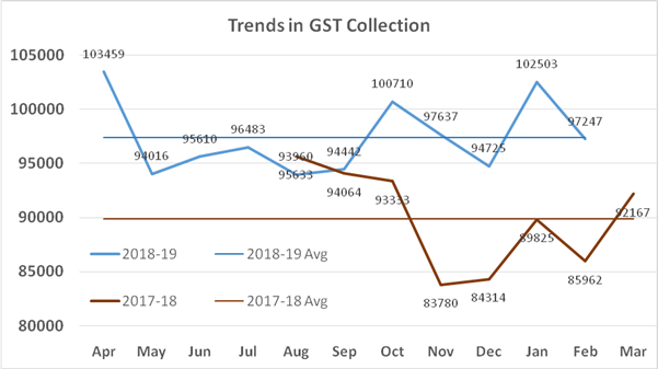 trends in GST collection 2017-18 vs 2018-19