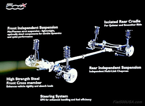 Fiat 500X Suspension
