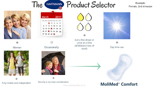 Example of the results of the Hartmann Product selector