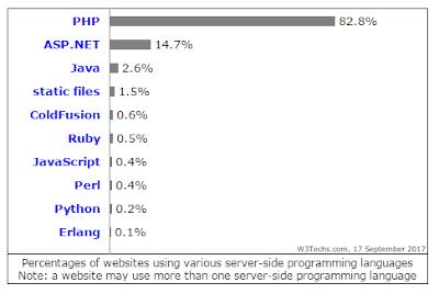 Grafik Penggunaan Bahasa Pemrograman Server-Side